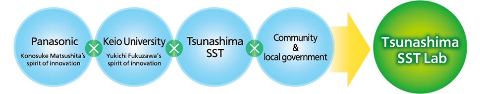 Tsunashima SST Lab