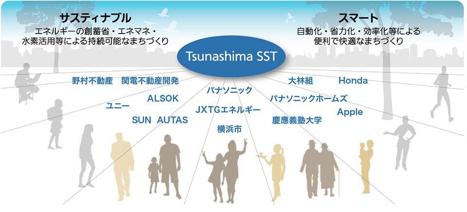 Tsunashima SSTは、次世代都市型のスマートシティです。いろいろな企業・自治体・市民が、知恵を集結し、技術、人材、地域、繋がり、ブランドを共につくっていきます。