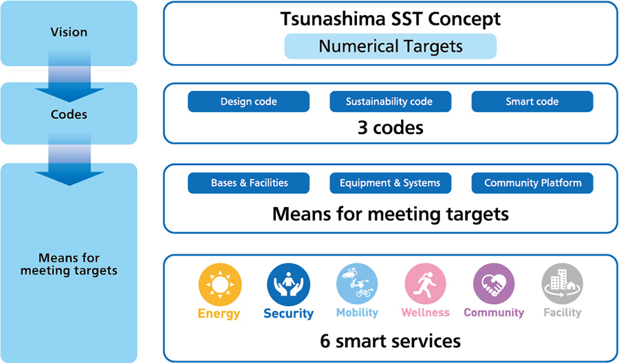Steps to Realize Tsunashima SST