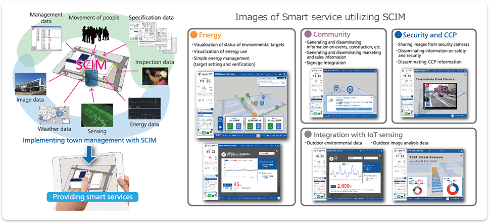 Images of Smart service utilizing SCIM